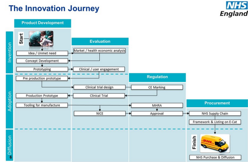 nhs-innovation-journey