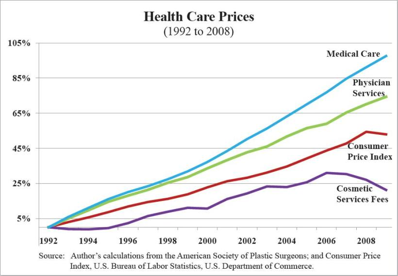 health-care-prices