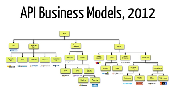 api-business-models